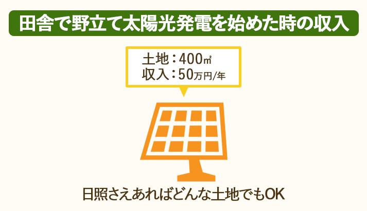 400㎡の田舎の土地で野立て太陽光発電を始めると、1年間で50万円の収入が得られる
