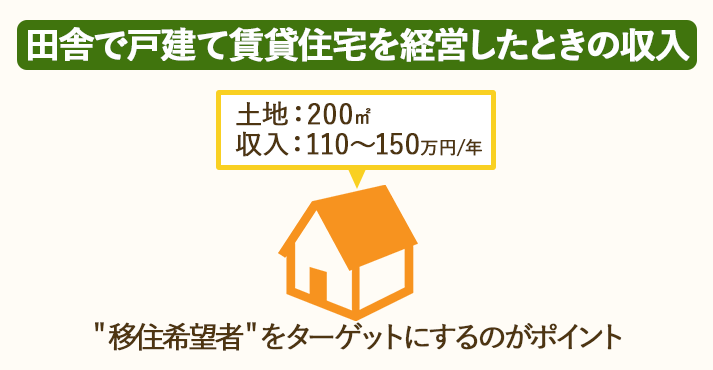 200㎡の田舎の土地で戸建て賃貸住宅を経営すると、1年間で110~150㎡の収入が得られる