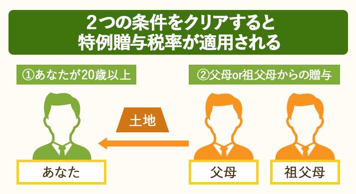 両親か祖父母が20歳以上の子か孫に土地をあげるときは特例贈与税率