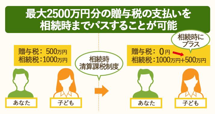 相続時精算課税制度なら2500万円まで贈与税の支払いを繰り越せる