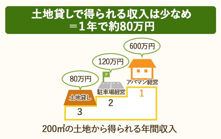 土地貸しから得られる収入は1年間で80万円と少なめ