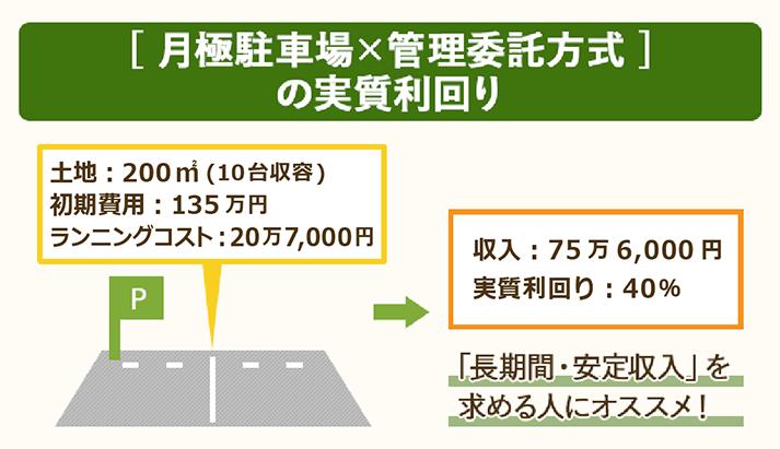月極駐車場×管理委託方式の実質利回りは40%