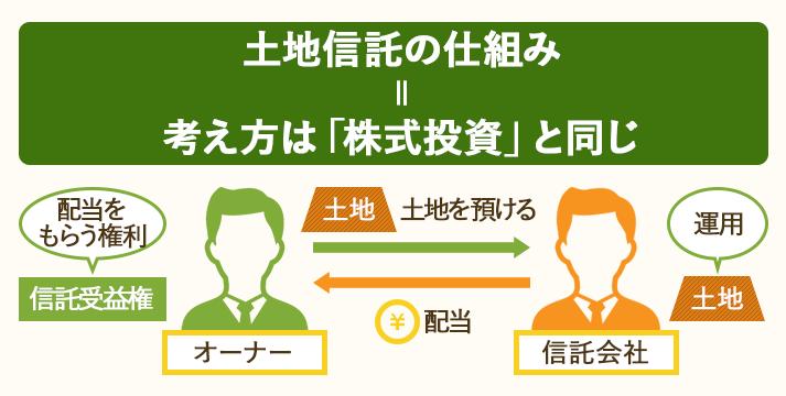 土地信託の仕組み=土地を預けて、信託会社に運用してもらい、配当を受け取る