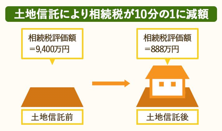 土地信託を利用すると、相続税を10分の1に節税できる