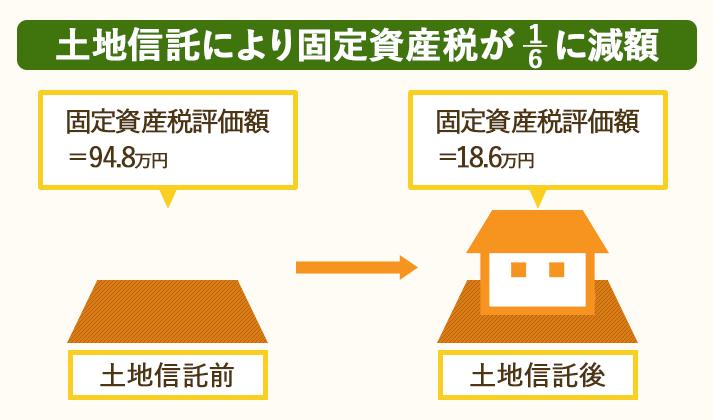 土地信託を利用すると、固定資産税を6分の1に節税できる