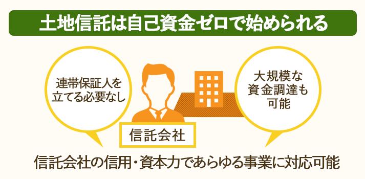 土地信託では信託会社の資本を利用するので、オーナーが自己資金を用意する必要はない