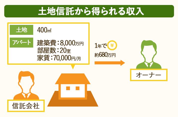 400㎡の土地を土地信託して、8000万円のアパートで運用した場合、1年で680万円の収入を得られる