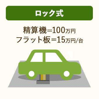 ロック式コインパーキングには、駐車機器費用として、精算機 100万円・フラップ板 1台15万円がかかる