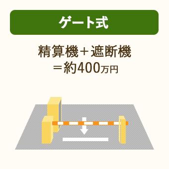 ゲート式コインパーキングは、駐車機器費用として、精算機+遮断器=400万円がかかる