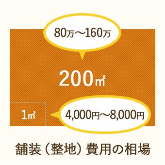 舗装費用の相場は、1㎡あたり4,000~8,000円