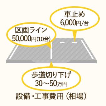 駐車場経営にかかる設備・工事費用は、区画ライン=50,000円(10台)、車止め=6,000円/台、歩道切り下げ=30~50万円