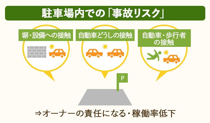 駐車場内で事故が起こると、稼働率低下につながる上、オーナーが責任を問われる場合がある