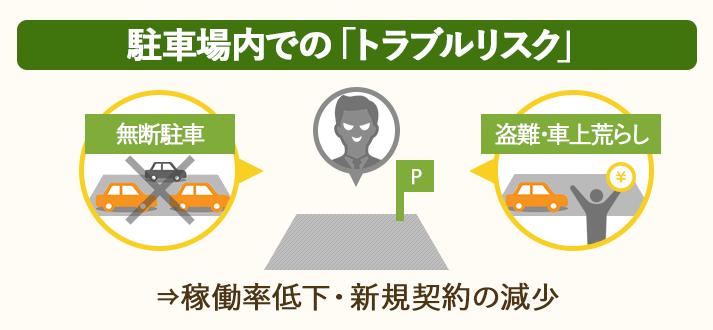 駐車場内で「無断駐車」「盗難・車上荒らし」などのトラブルが起こると、稼働率低下・新規契約の減少につながる
