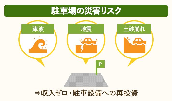 駐車場内が津波・地震・土砂崩れなどの自然災害に見舞われると、収入がゼロになり、設備を再投資する必要が出てくる