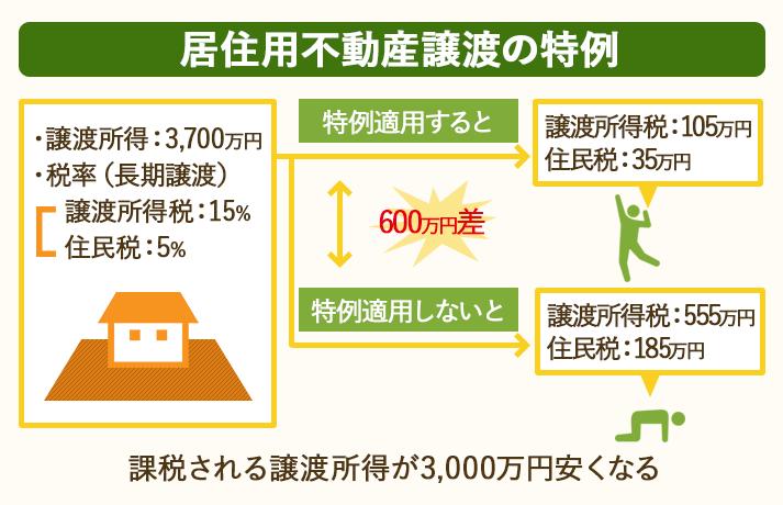 居住用不動産譲渡の特例