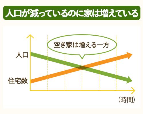 人口減・新築供給数の増加により、空き家は増える一方。