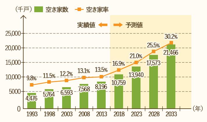 2033年の日本の空き家数は2,150万戸に達すると予測されている(3戸に1戸が空き家)。