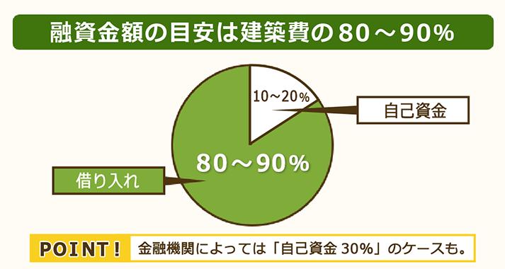 融資金額の目安は建築費の80~90%で設定