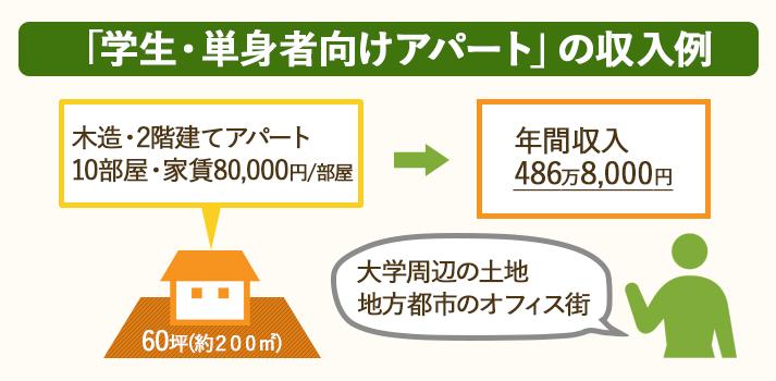 学生・単身者向けアパート(木造2階建て・10部屋・家賃8万円)の年間収入は486万8,000円