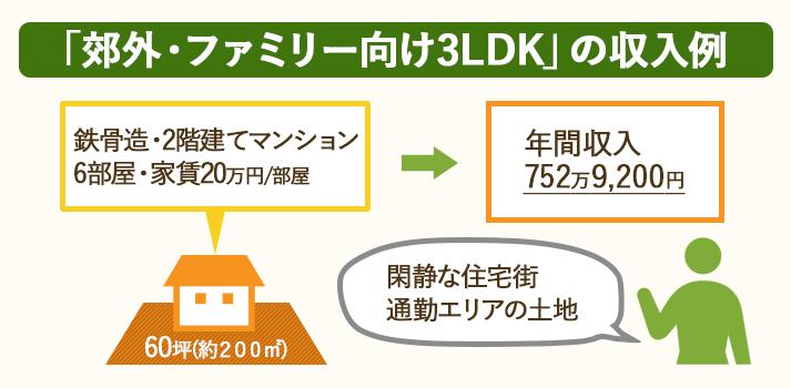郊外・ファミリー向け3LDK(鉄骨造・2階建てマンション・6部屋・家賃20万円)の年間収入は752万9,200円