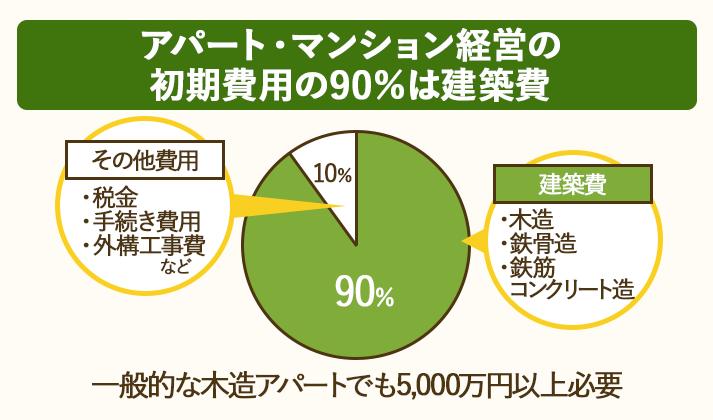 アパート・マンション経営の初期費用の90%は建築費