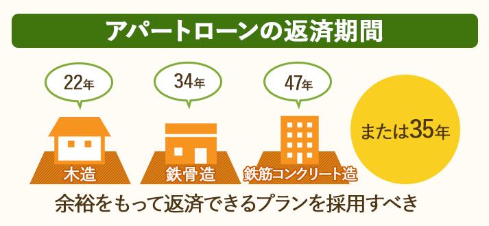 アパートローンの返済期間は、家屋の耐用年数または35年