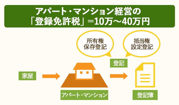 アパート・マンション経営の登録免許税は10万~40万円が相場
