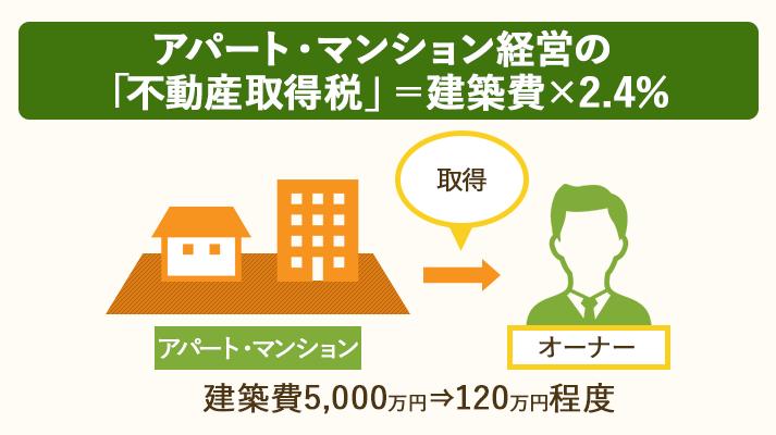 アパート・マンション経営の不動産取得税は建築費×2.4%