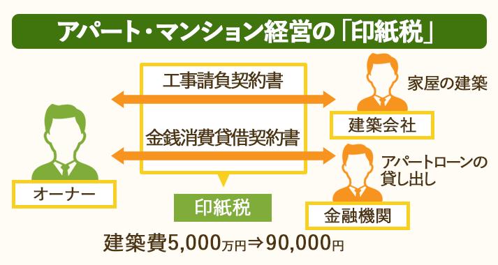 建築費5,000万円の場合、アパート・マンション経営の印紙税は90,000円かかる