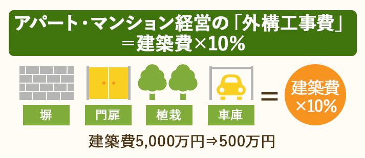 アパート・マンション経営の外構工事費は、建築費×10%が相場