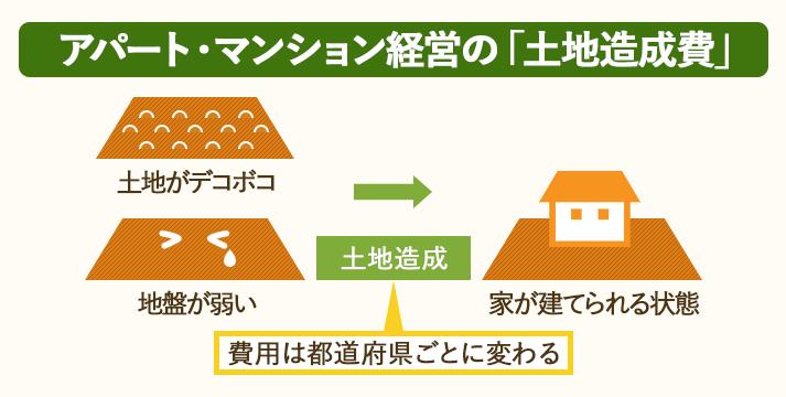 アパート・マンション経営の土地造成費は都道府県によって相場が決まっている