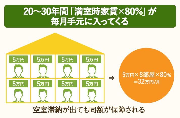 20~30年の長期間に渡って、毎月「家賃収入×80%」の収入が手元に入ってくる