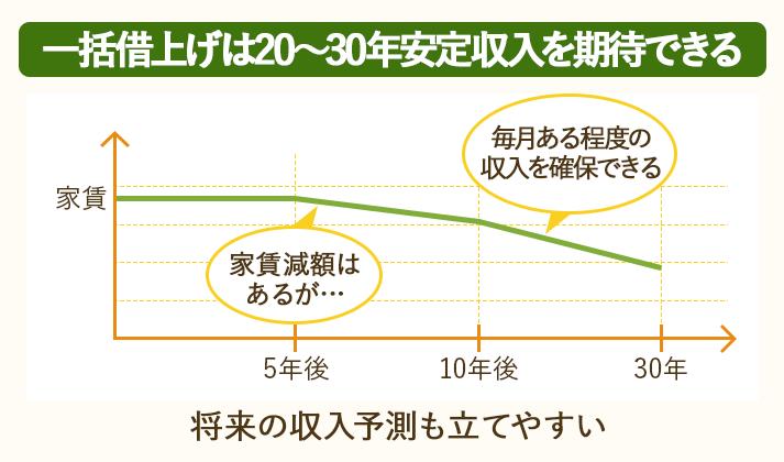 一括借上げは20~30年安定収入を確保したい人にオススメ