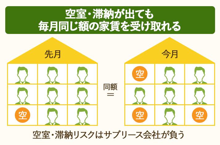 一括借上げでは、空室・滞納が発生しても毎月同じ額の家賃を受け取ることができる