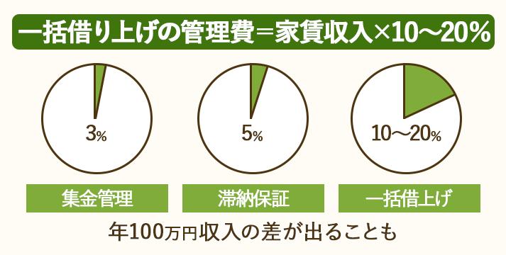 一括借上げの管理費は家賃収入の10~20%と、他の経営方式より高め