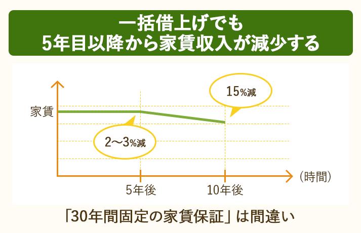 一括借上げでは5年目以降から、家賃収入が減少する