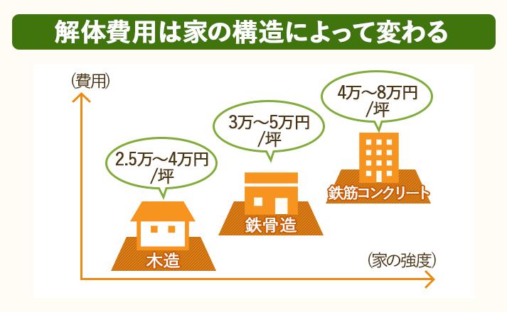 解体費用は家の構造によって相場が変わってくる