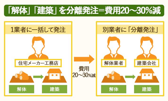 解体・発注を別々に発注(分離発注)すると、全体の費用を20~30%抑えられる