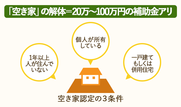 空き家を解体する時は、自治体から20万~100万円の補助金を受け取ることができる