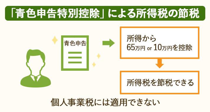青色申告をした場合、所得から最大65万円を控除できる=青色申告特別控除