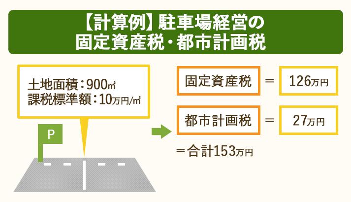 土地面積900㎡・課税標準額10万円/㎡の場合、固定資産税126万円・都市計画税27万円がかかる