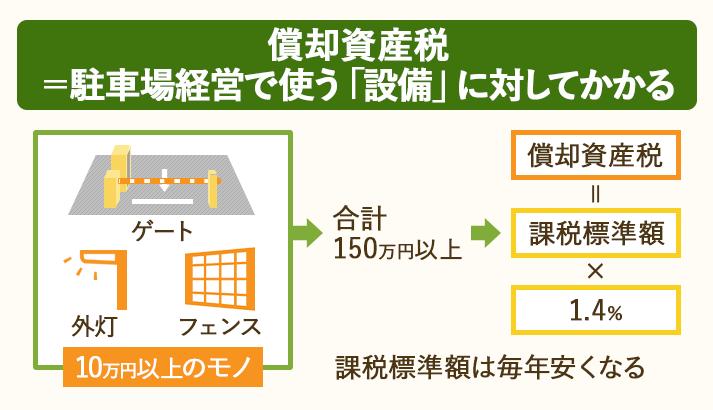 駐車場経営に使う土地・建物以外の10万円以上の資産には、償却資産税がかかる