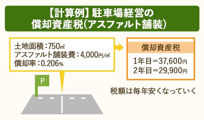 土地面積750㎡・アスファルト舗装費4,000円/㎡・償却率0.206%の場合の償却資産税は、1年目37,600円・2年目29,900円