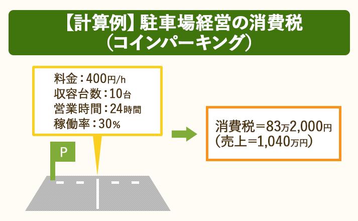 利用料金400円/h・収容台数10台・営業時間24時間・稼働率30%の駐車場に掛かる消費税は83万2,000円
