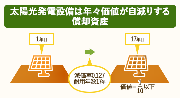 太陽光発電設備は減価償却によって年々価値が減る償却資産