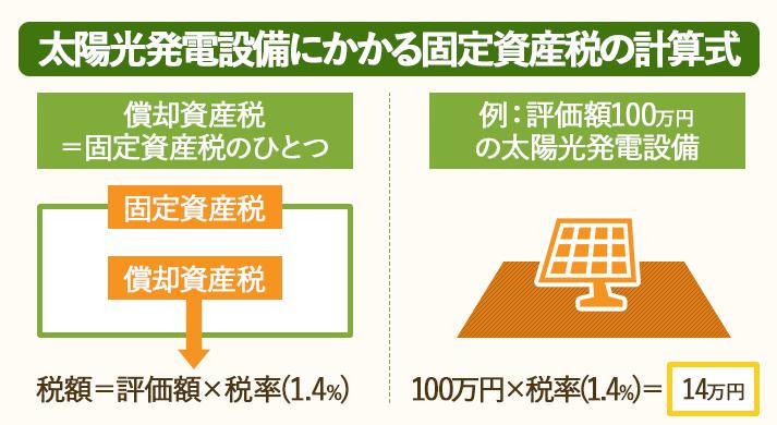 太陽光発電設備にかかる固定資産税(償却資産税)の計算式を説明