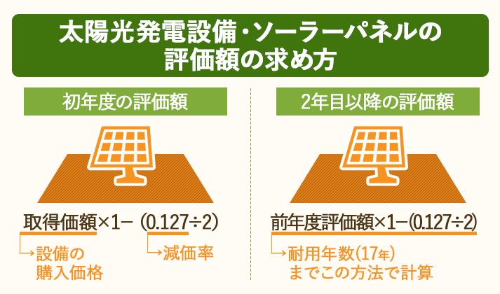 太陽光発電設設備やソーラーパネルの評価額は減価率を用いて耐用年数まで計算。