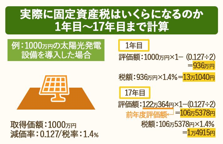 1年目から耐用年数の17年目までの太陽光発電設備の固定資産税を、減価率や評価額を用いて計算。