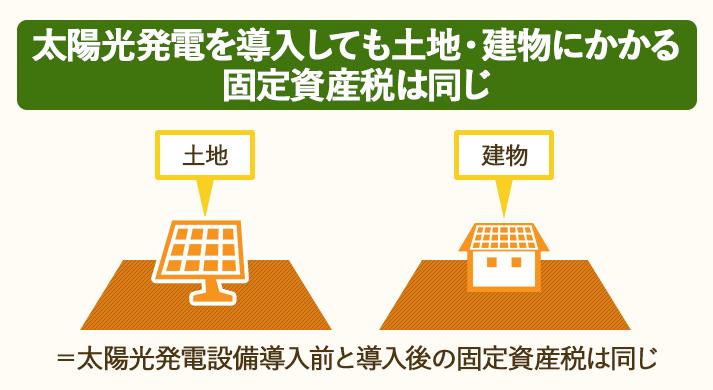 土地と建物については太陽光発電設備の導入前と導入後の固定資産税は同じ。