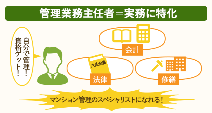 管理業務主任者は実務に特化した資格でマンション管理のスペシャリストになれる